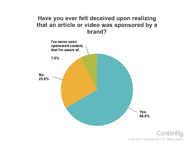 Source: https://contently.com/strategist/2014/07/09/study-sponsored-content-has-a-trust-problem-2/