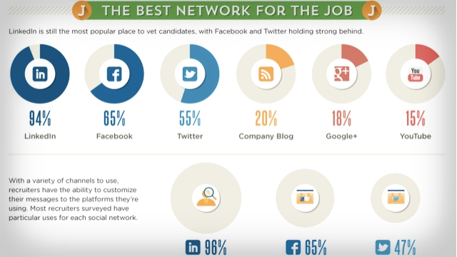 Source: http://sproutsocial.com/insights/recruiting-strategies-linkedin/