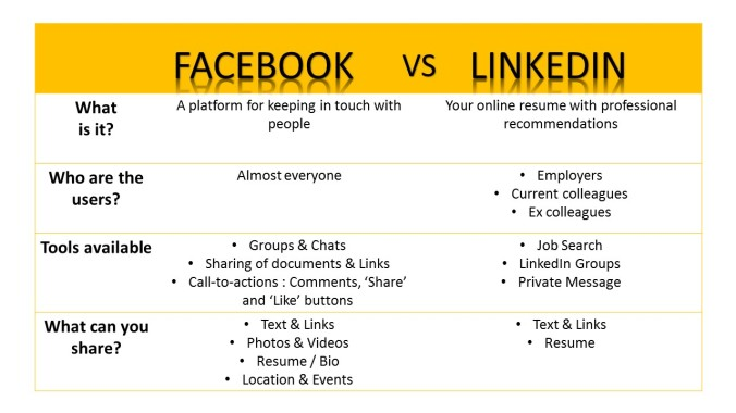 So i came up with a comparison table for FaceBook and LinkedIn