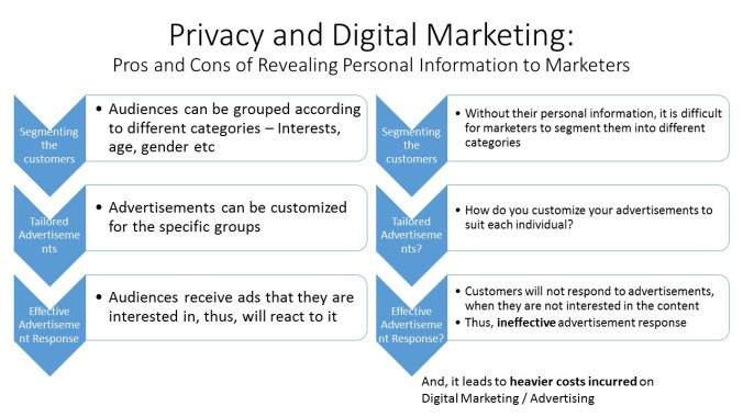A simple illustration done by me on how privacy affects marketing