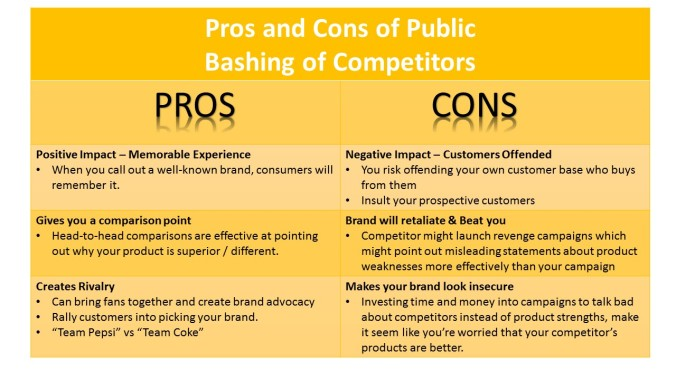 So again, I came up with a comparison table for the Pros and Cons of Public Bashing of Competitors.
