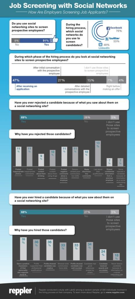 Source: https://nevon.wordpress.com/2011/10/24/managing-your-online-image-across-social-networks-%C2%AB-the-reppler-effect/