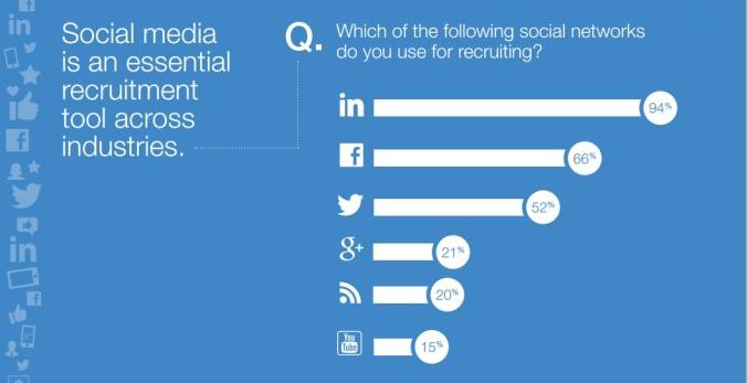 Source: https://www.jobvite.com/wp-content/uploads/2014/10/Jobvite_SocialRecruiting_Survey2014.pdf